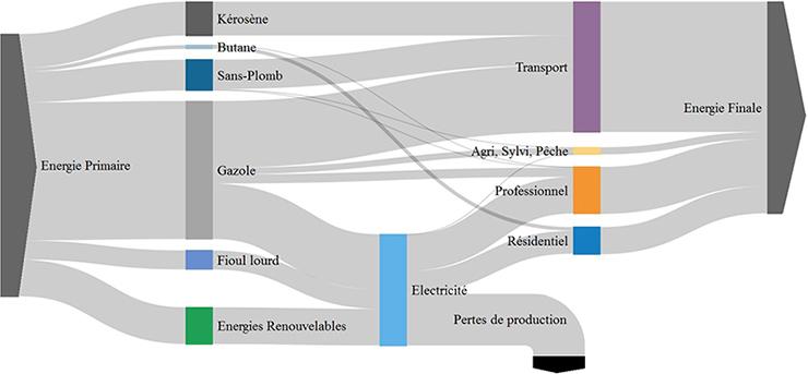 Diagramme de flux énergie primaire - énergie finale pour l'année 2015. Voir descriptif détaillé ci-après