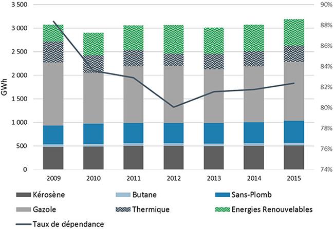 Évolution de 2009 à 2015 de la consommation d'énergie finale par produitet du taux de dépendance énergétique. Voir descriptif détaillé ci-après