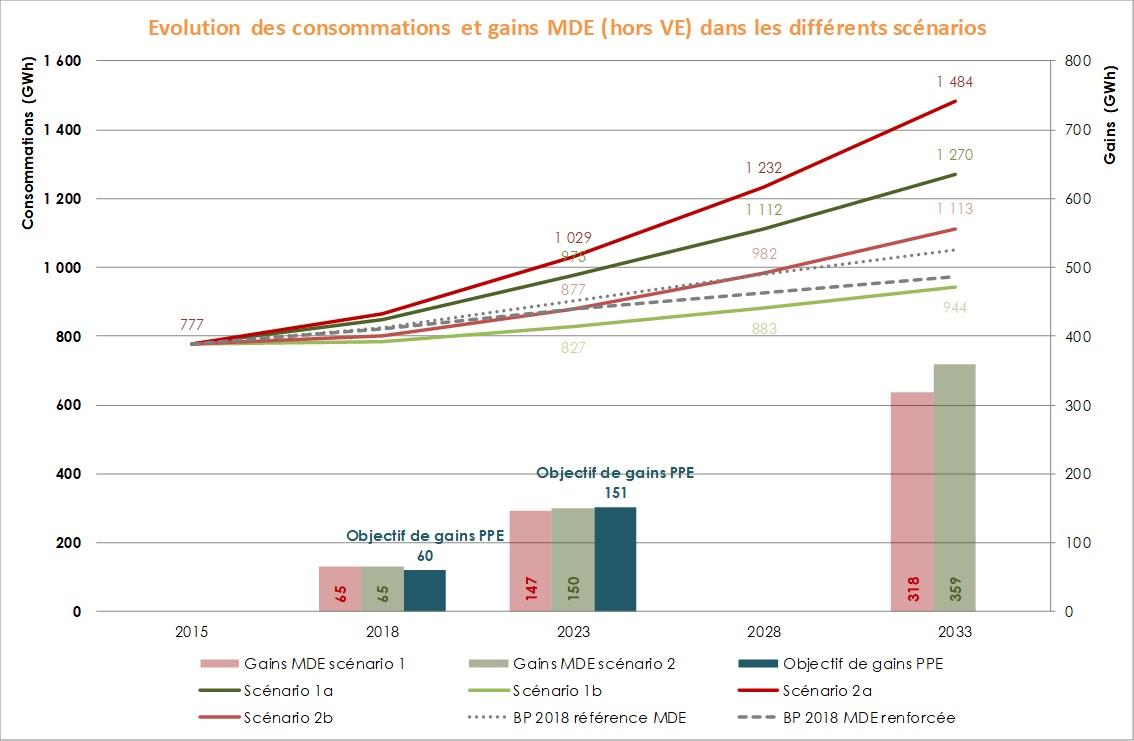 Graphique de l'évolution des consommations et gains de maîtrise de l'énergie (hors véhicule électrique) dans les différents scénarios. Voir descriptif détaillé ci-après