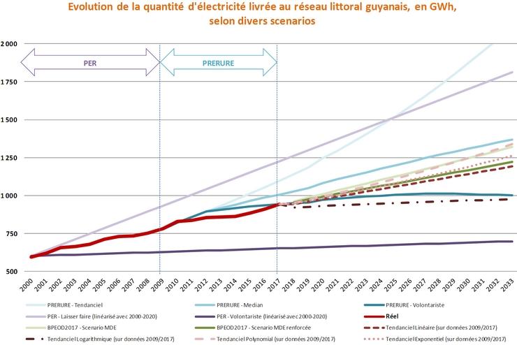 Évolution de la quantité d'électricité livrée au réseau littoral guyanais, en GWh, selon divers scénarios. Voir descriptif détaillé ci-après
