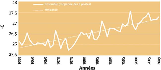 Graphique de l'évolution des températures moyennes en Guyane entre 1955 et 2009. Voir descriptif détaillé ci-après