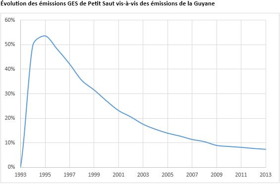 Évolution de la part des émissions du barrage de Petit Saut en Guyane (2016). Voir descriptif détaillé ci-après