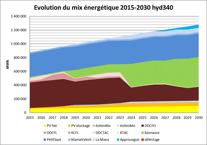 Graphique de l'évolution du mix énergétique de la Guyane entre 2015 et 2030. Voir descriptif détaillé ci-après