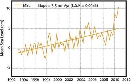 Évolution du niveau moyen de la mer au large de la Guyane entre 1992 et 2012. Descriptif détaillé ci-après