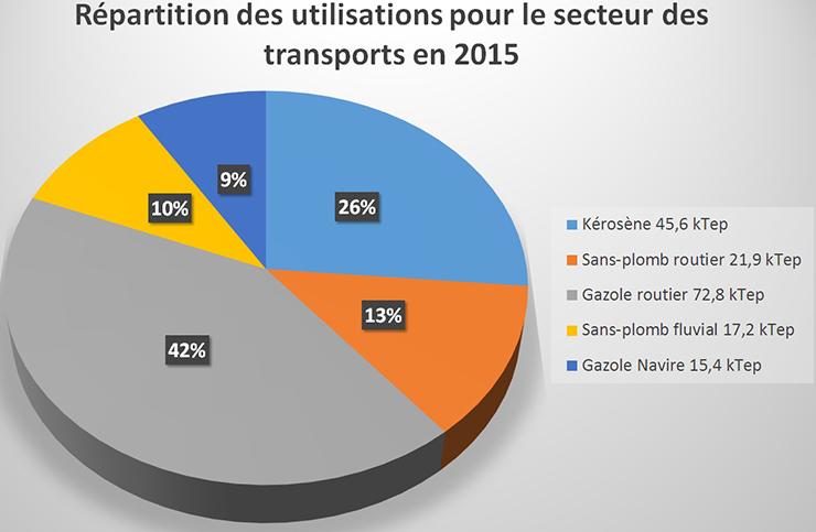 Schéma de la répartition des utilisations pour le secteur des transports en 2015. Voir descriptif détaillé ci-après