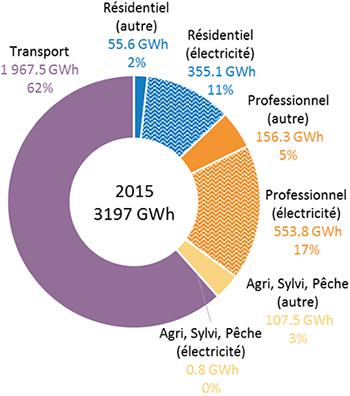 Répartition par secteur de la consommation d'énergie finale en 2015. Voir descriptif détaillé ci-après