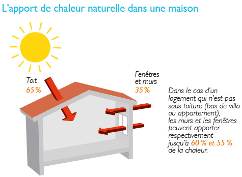 Schéma de l'apport naturel de chaleur dans une maison. Voir descriptif détaillé ci-après.
