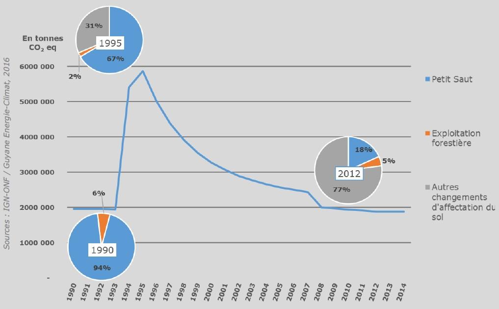 Schéma du profil d'émission pour le secteur Utilisation des terres, leurs changements et la forêt (UTCF) en Guyane. Voir descriptif détaillé ci-après