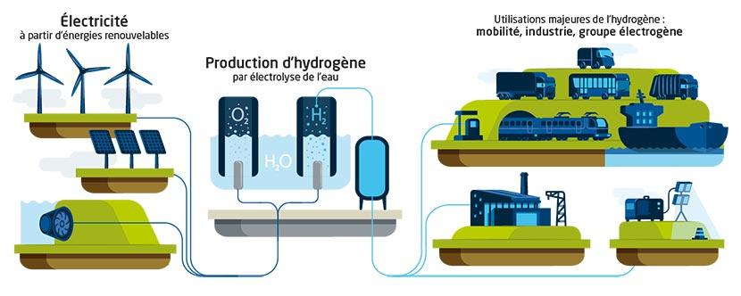Électricité à partir d'énergies renouvelables. Production d'hydrogène par électrolyse de l'eau. Utilisations majeures de l'hydrogène : mobilité, industrie, groupe électrogène.