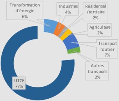 Schéma de la répartition sectorielle des émissions de gaz à effet de serre en Guyane pour l'année 2013. Voir descriptif détaillé ci-après
