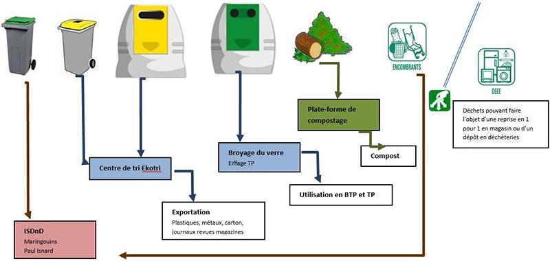 Schéma du traitement et du tri des déchets en Guyane. Voir descriptif détaillé ci-après